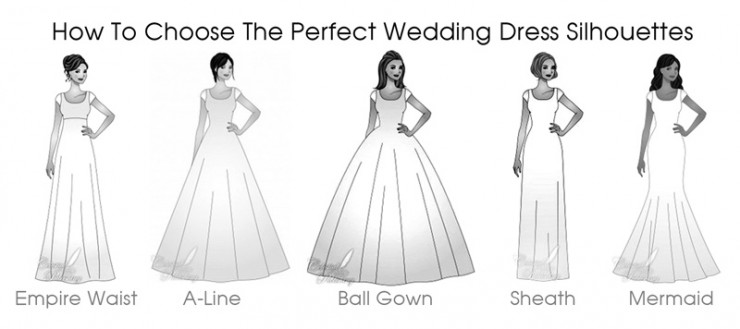 Types of wedding dresses for different body types to choose the types of wedding dresses for different body types to choose the perfect wedding dress for your body type empire waist a line ball gown sheath mermaid junglespirit Image collections